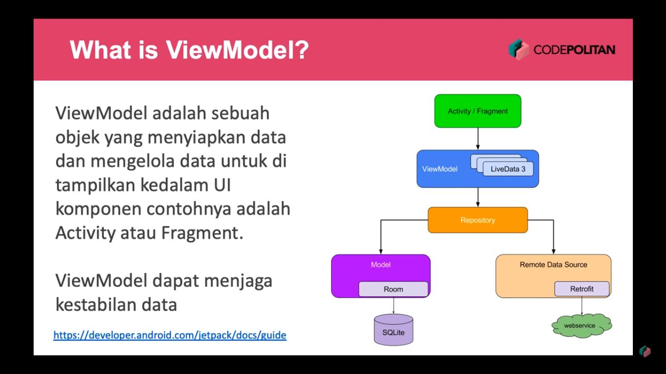 Screenshot Materi Kelas Online Implementasi ViewModel pada Aplikasi Android